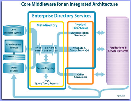 Research Directory Services Architectures